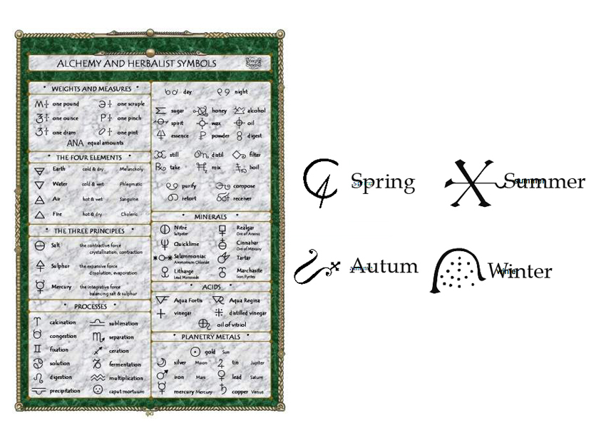 Creating Our World With Alchemical Images Of Seasons Elements